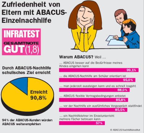 Zufriedenheit von Eltern durch ABACUS Einzelnachhilfe